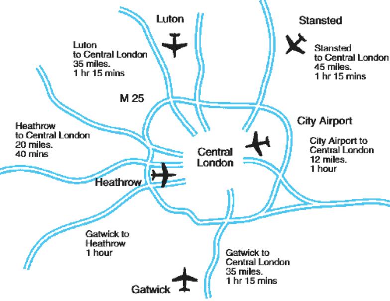 Τα αεροδρόμια του Λονδίνου